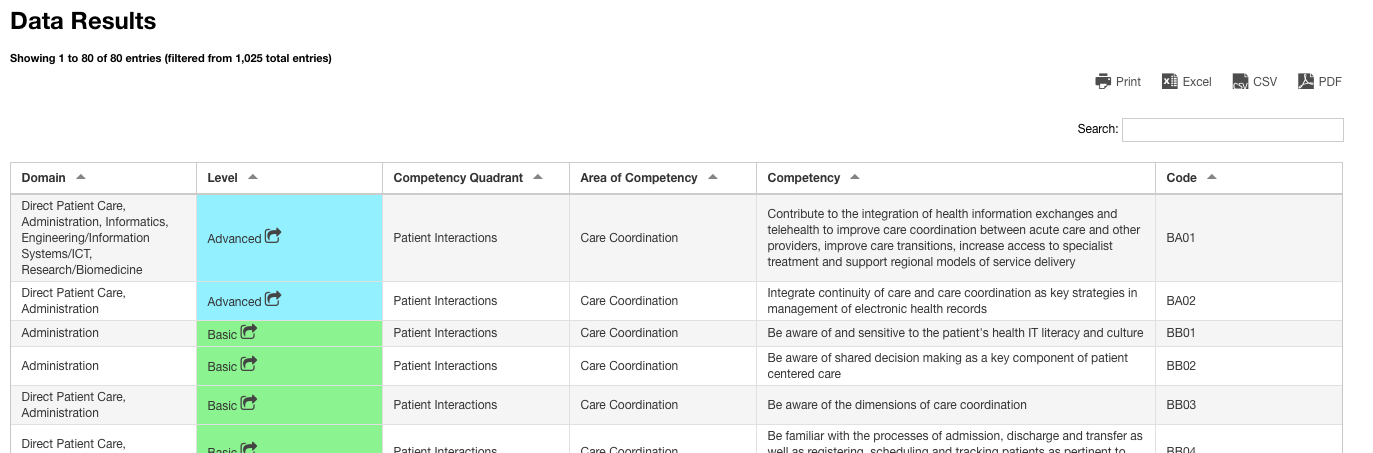 view of the Competencies data results table