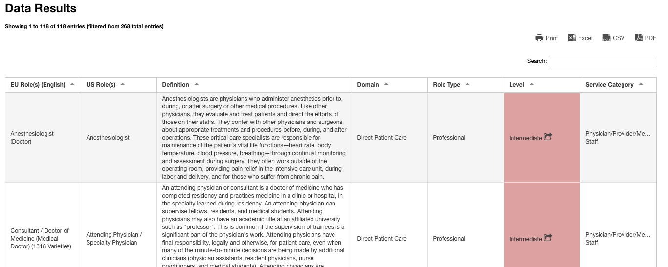 view of the Roles data result table